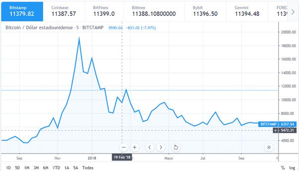 como posso ganhar dinheiro investindo em ações? debería invertir en bitcoin qoura