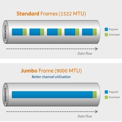 Why would you need jumbo frame routers? - Quora