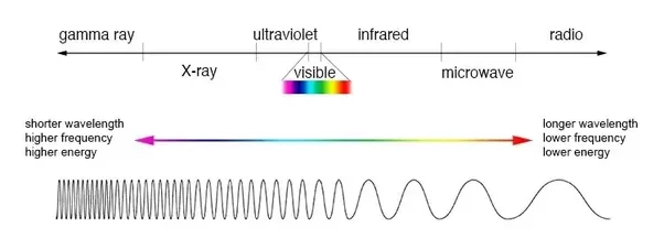 The Entire Spectrum Of Electromagnetic Radiation Travels At Speed Light Shorter Wavelength Proportionately Higher Frequency And Vice