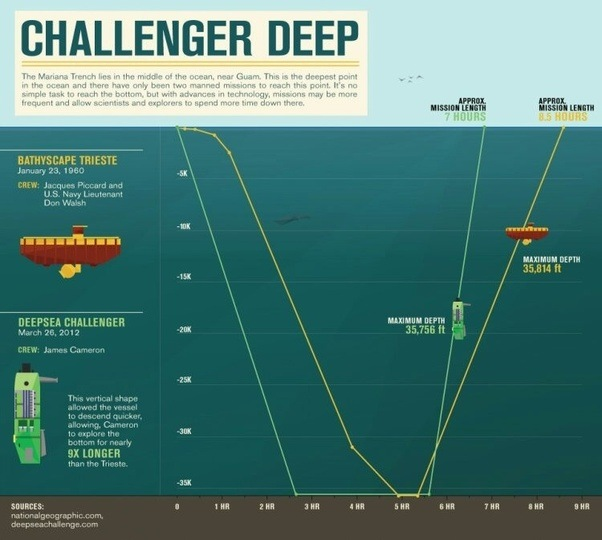 What is the maximum depth of seaocean on earth quora the challenger deep is the deepest known point in the earths seabed hydrosphere with a depth of 10898 to 10916 m by direct measurement from submersibles publicscrutiny Choice Image