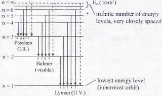 What will be the first and second excitation potentials of hydrogen ref energy level diagram for hydrogen ccuart Images