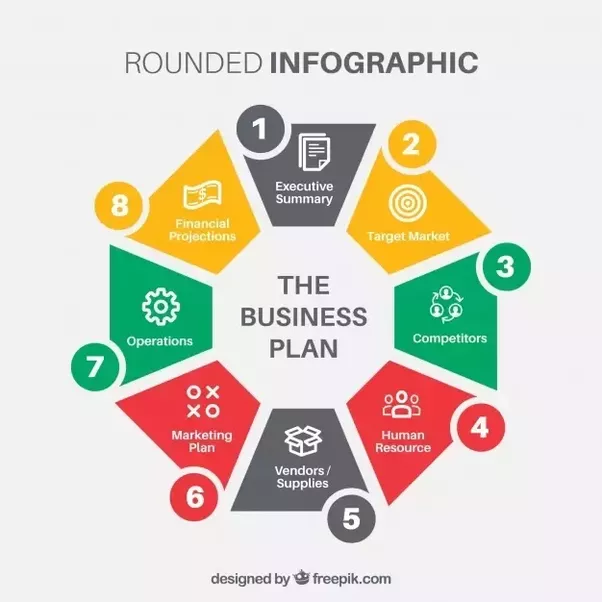Key areas of a business plan