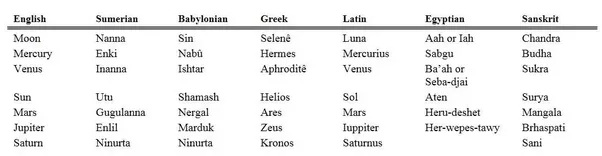 Did Other Countries Have Names For The Planets Before They