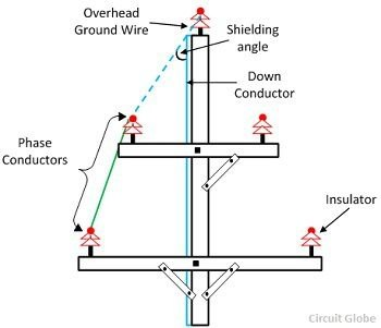 What is a sky wire in a transmission line quora vertical line extending downward from the overhead sky wire and an imaginary line connecting the sky wire and phase conductor as shown in figure below keyboard keysfo Choice Image