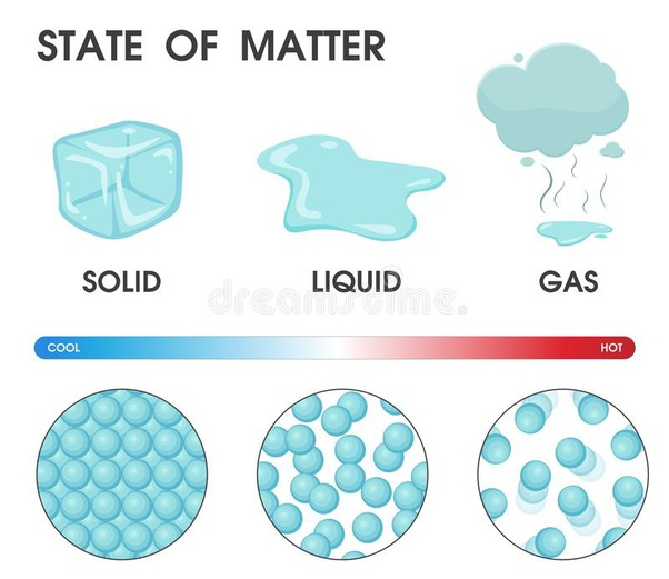 Are there different types of matter? - Quora