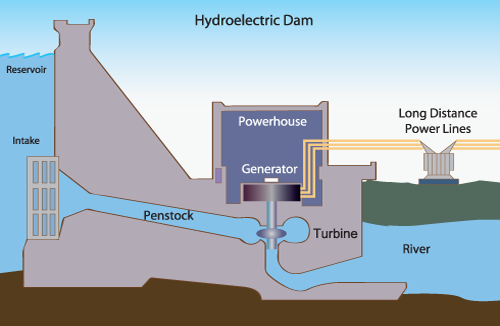 In Hydropower Generation Which Motor Is Used Ac Or Dc Quora
