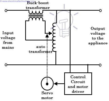 a position controlled servo-motor is employed to achieve smooth control in  the output voltage by sliding the auto-transformer terminal as necessary