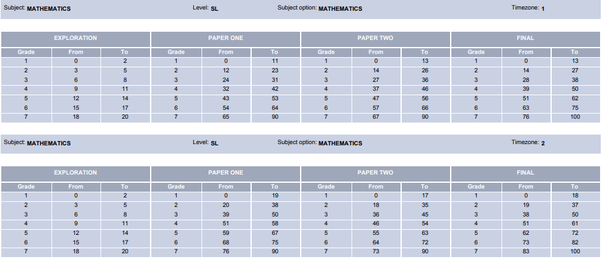 What are the grade boundaries for IB SL math? What percentage do I