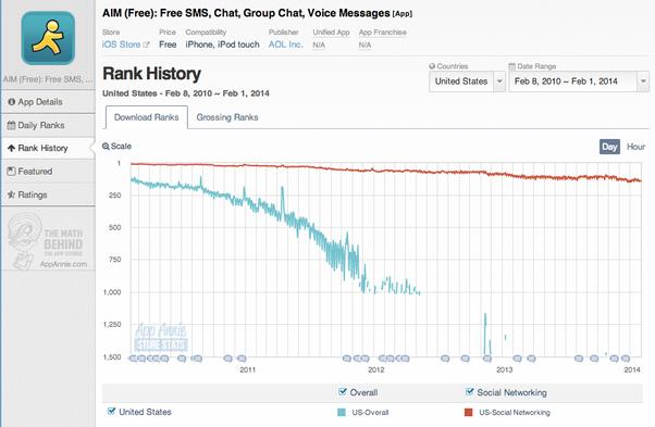 Why did AOL Instant Messenger (AIM) fail? - Quora