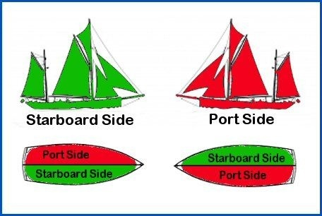 What is the meaning of port starboard bow and stern quora - What side is port and starboard on a boat ...