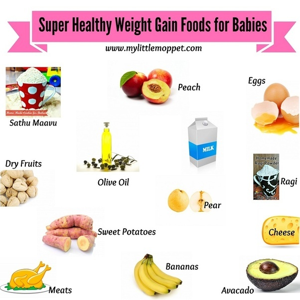 What Is Proper Diet Plan To Gain 12kgs Of Weight Quora