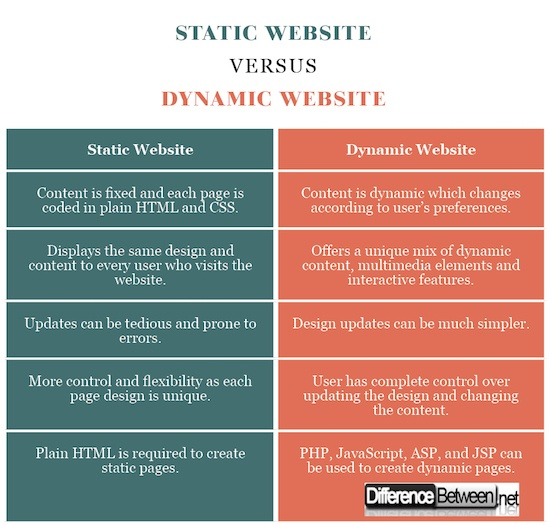 What is the difference between Static Websites and Dynamic