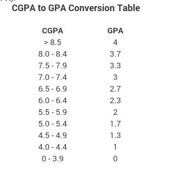 grade scale of how to convert a 10 point cgpa to a 4 point gpa quora 6544