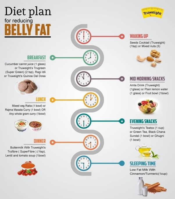 full diet plan to lose belly fat