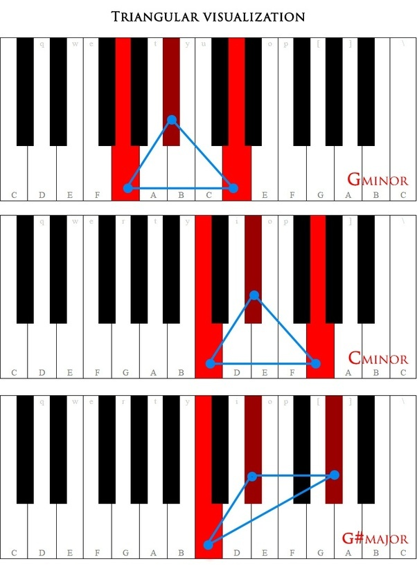 How To Remember Chordsscales For The Piano Quora