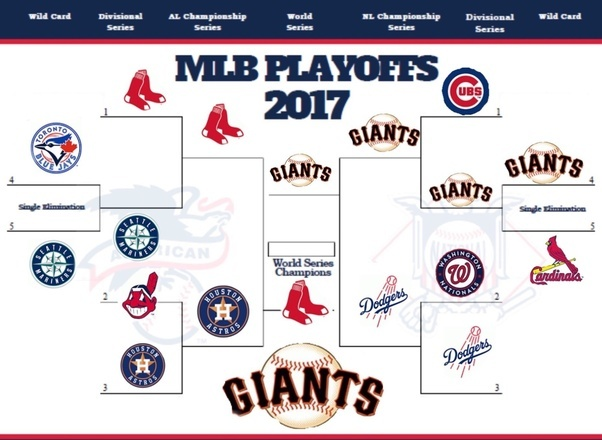 list of synonyms and antonyms of the word: mlb playoffs