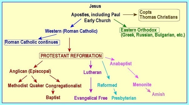 Image result for denominations of christianity