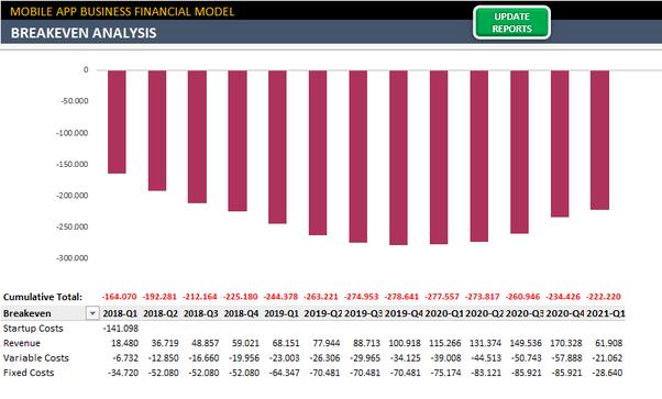 Mobile App Financial Model Excel Template – Meta Morphoz