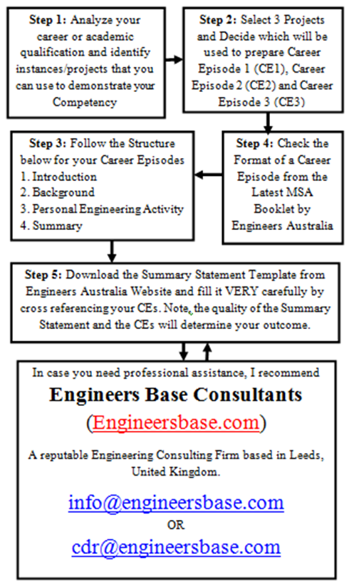 what is the best way to prepare a competency demonstration report  cdr  for engineers migrating