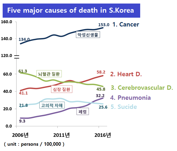 What Is The Highest Cause Of Death In South Korea?