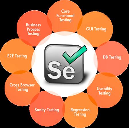 How to do API testing in Selenium WebDriver using Eclipse - Quora