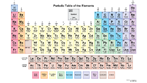 Why is the mendeleev periodic table useful quora it later became clear that the rows in the table equated to the number of electron shells about the nucleus and the leftright position on each row urtaz Image collections