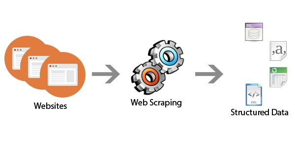 What is web scraping? - Quora