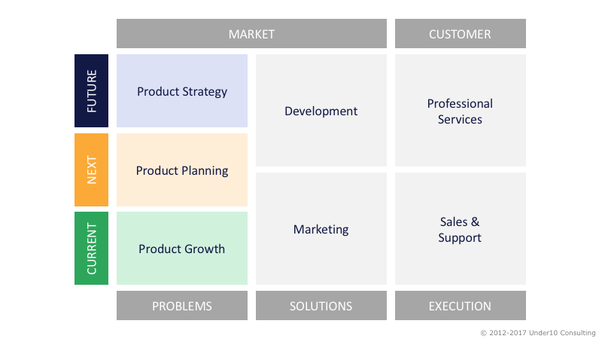 Product Managers Focused On The Current Products Are Responsible For Growth Working Next Release Doing Planning