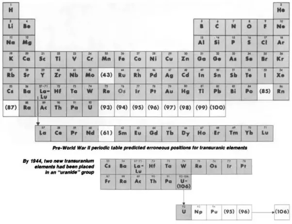How Many Elements Comprised The Periodic Table When I Started High