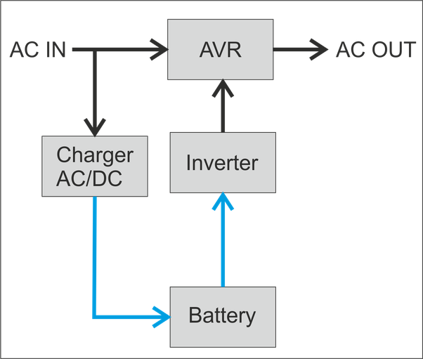 How does avr automatic voltage regulation work on a ups quora here is a block diagram ccuart Images