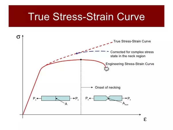 Swell Why Does The Engineering Stress Strain Curve Decrease After The Wiring 101 Vieworaxxcnl