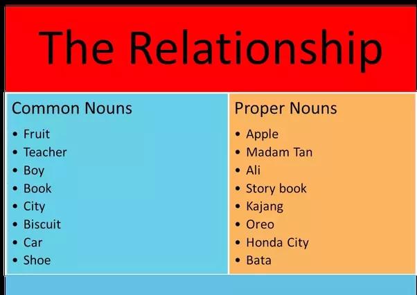 What do proper nouns require? - Quora