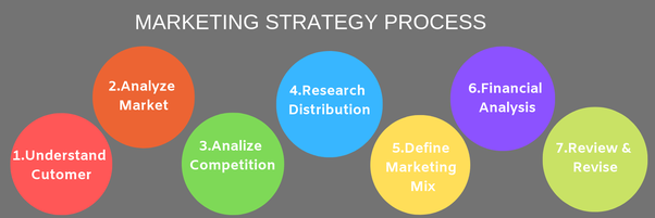 What are some clever examples of marketing strategies? - Quora