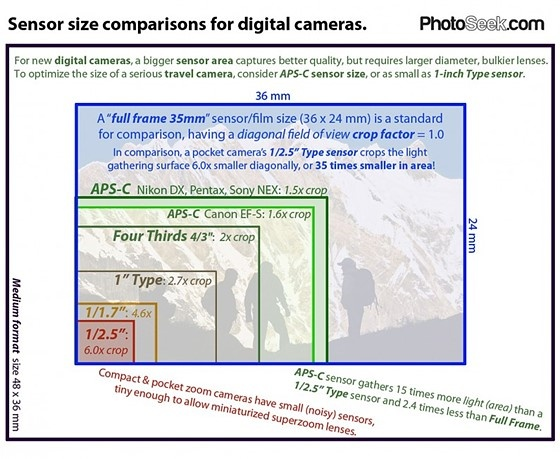 What is the usual crop factor a mobile camera? Do we have to factor ...