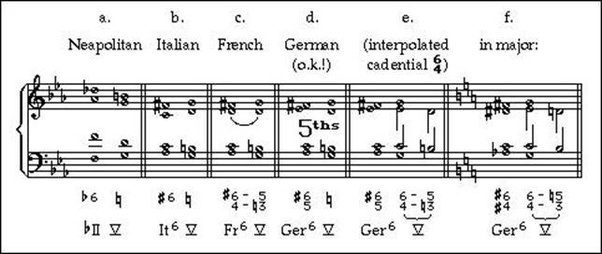 What is the history of an augmented 6 chords? Why do we call it ...