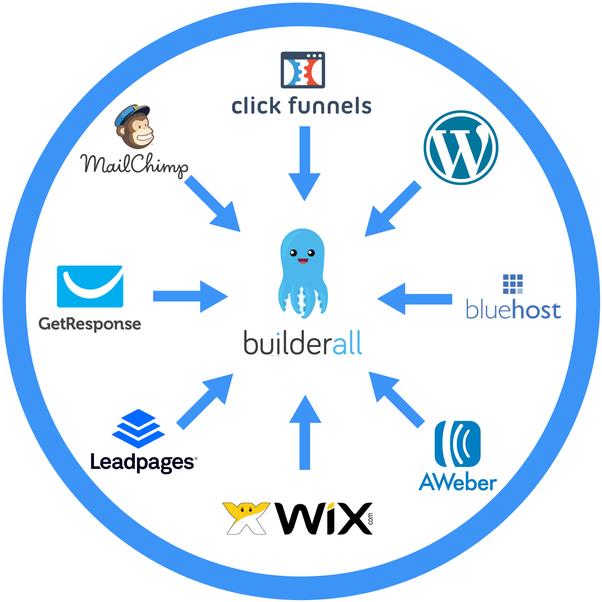 Clickfunnels Vs Wix Fundamentals Explained