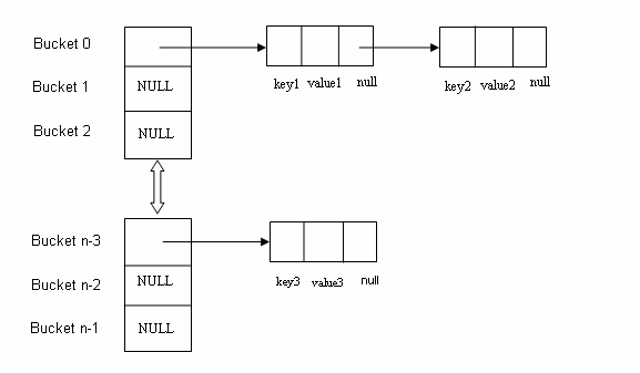 How is Hashmap in Java implemented internally? What are the pros and