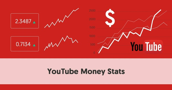 How much money does a YouTuber with 10000 subscribers earn