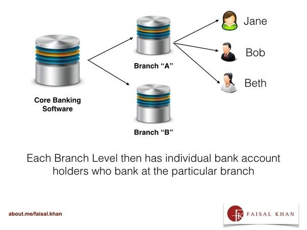 Qu'est-ce qu'un compte Paypal? Est-ce une sorte de compte bancaire qui est maintenu pour les dépôts à vue?