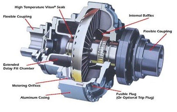 What Is Fluid Coupling Quora