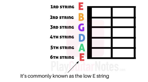 What Is The Order Of Guitar Strings Quora