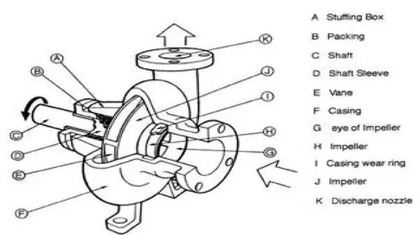 what is significance of centrifugal pumps