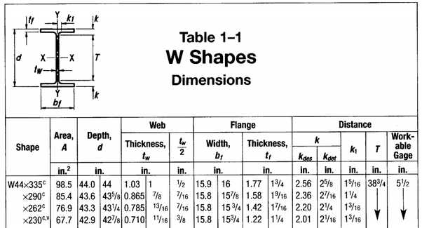 I am given with the dimensions of wide flange beams (depth ...