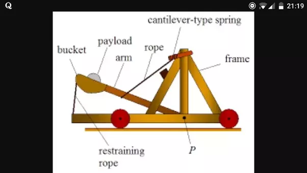 What Are The Physics Of Catapults Quora