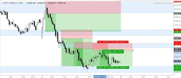 What are some of the good pivot point strategies for intraday