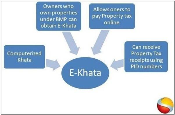 B khata plot loans in bangalore dating