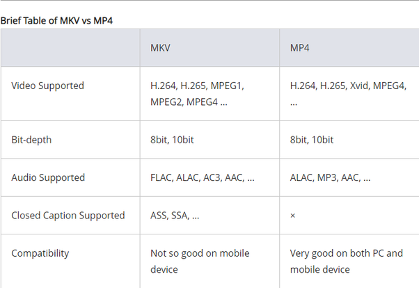 Which video format is better, MKV or MP4? - Quora