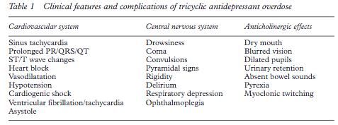 Non-sedating tricyclic antidepressants vs ssri