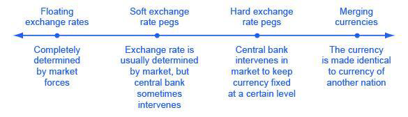 Where and how are exchange rates determined? - Quora