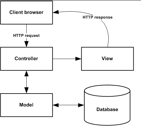 How does mvc structure works quora it is difficult to describe one of the components of mvc without the others so the following text briefly describes all three elements whereas the diagram ccuart Images